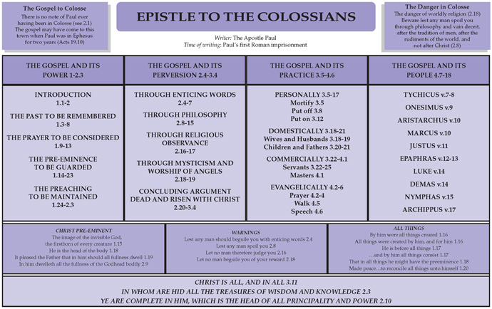 Notebook: The Epistle to the Colossians | Believer's Magazine