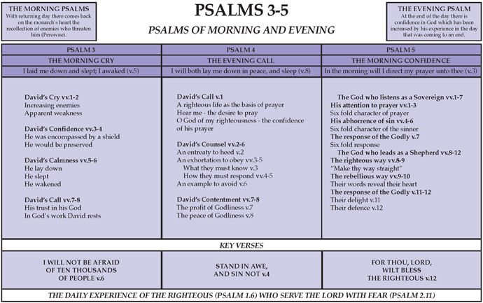 Notebook: Psalms 3-5 | Believer's Magazine