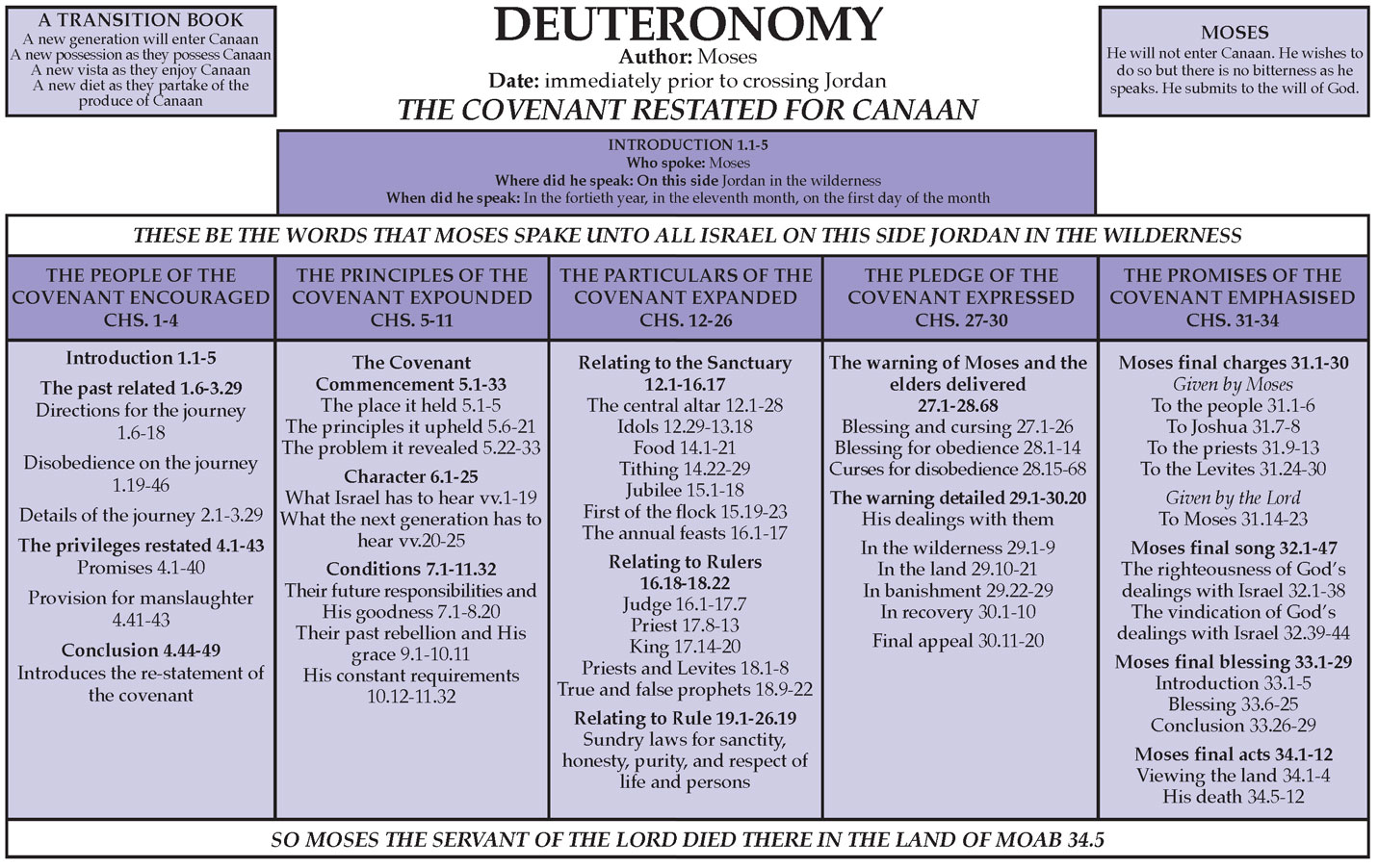Deuteronomy Chart From Believers Magazine Accessed November 7 2013