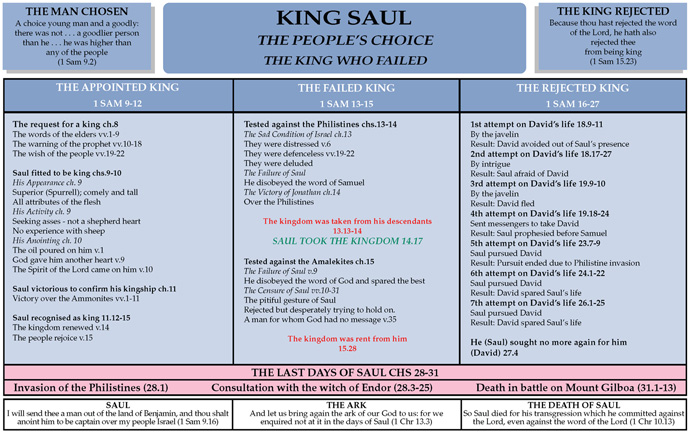 Notebook: Saul, King of Israel | Believer's Magazine